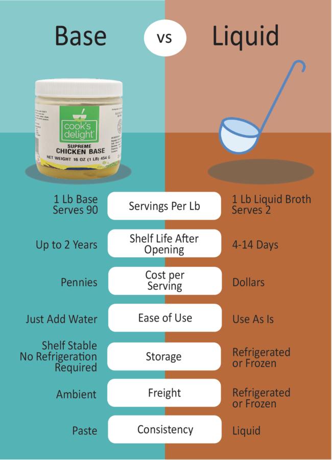 Comparison infographic soup base vs liquid stock